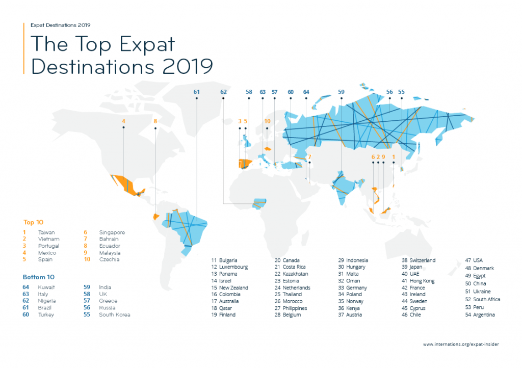 InterNations / Expat Insider 2019 survey